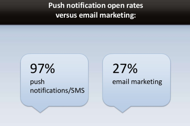 Push messages receive a higher open rate as compared to emails