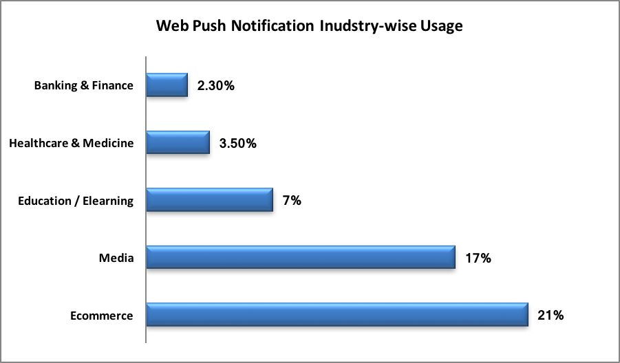 E-commerce industry has come out as the highest employer of the push notification marketing.